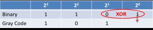 Binary to Gray Code Conversion