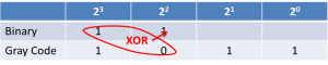 Gray Code to Binary Conversion